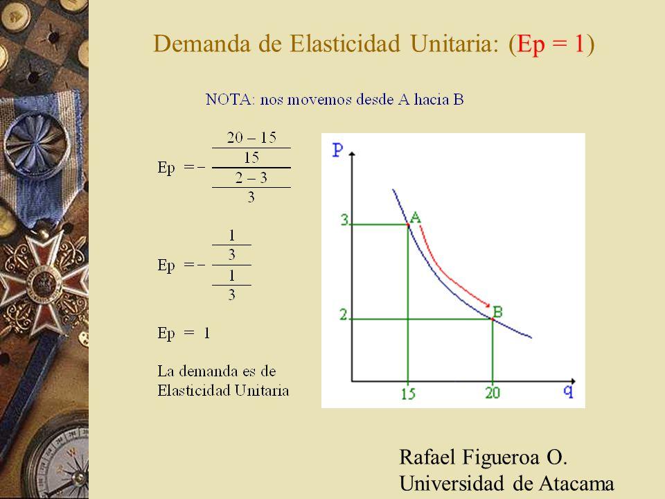 Demanda de Elasticidad Unitaria: (Ep = 1)