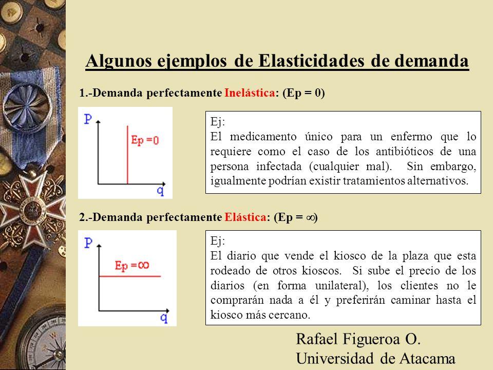 Algunos ejemplos de Elasticidades de demanda