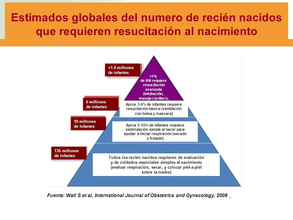 Estimados globales del numero de recién nacidos que requieren resucitación al nacimiento