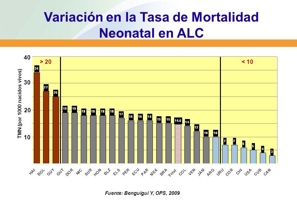 Variación en la Tasa de Mortalidad Neonatal en ALC
