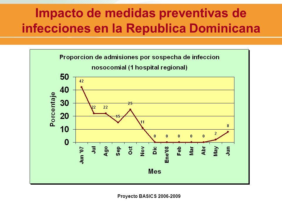 Impacto de medidas preventivas de infecciones en la Republica Dominicana