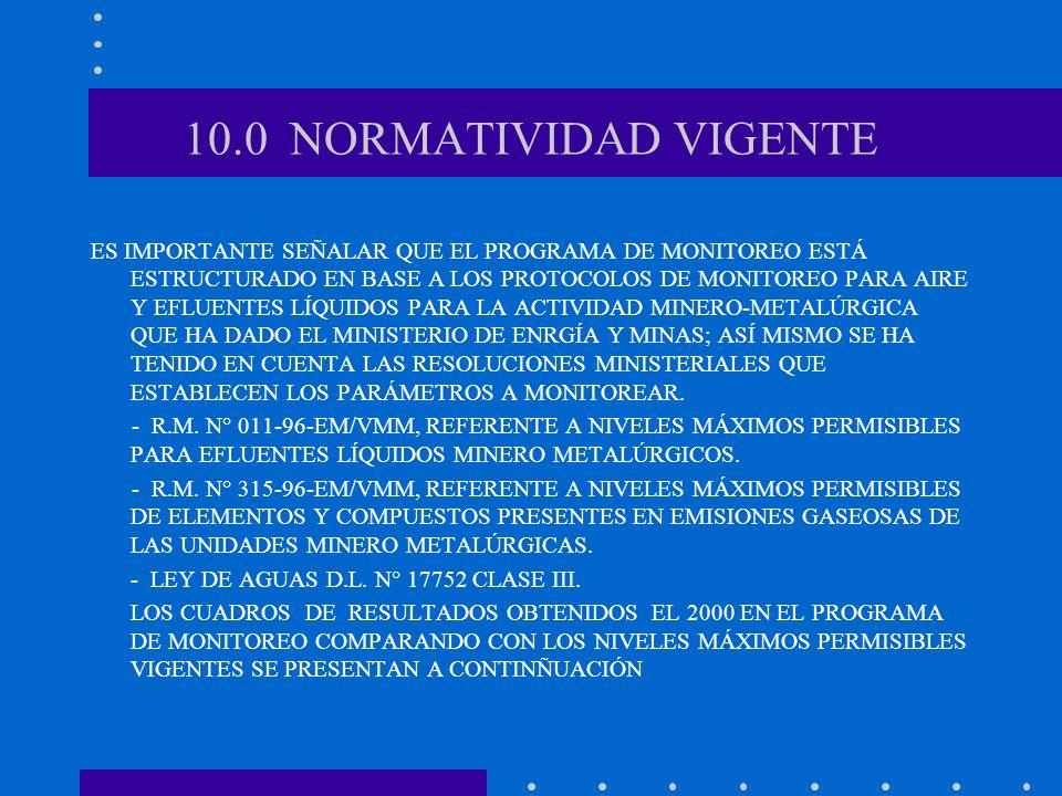10.0 NORMATIVIDAD VIGENTE
