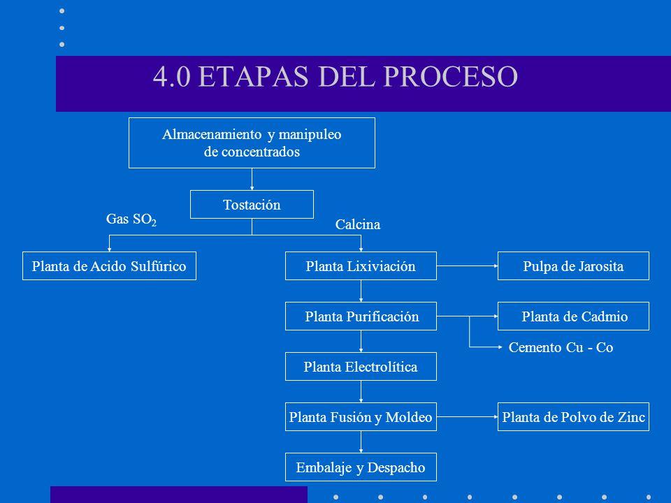 4.0 ETAPAS DEL PROCESO Almacenamiento y manipuleo de concentrados