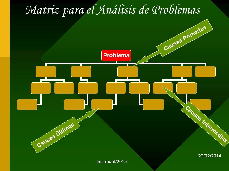 Matriz para el Análisis de Problemas