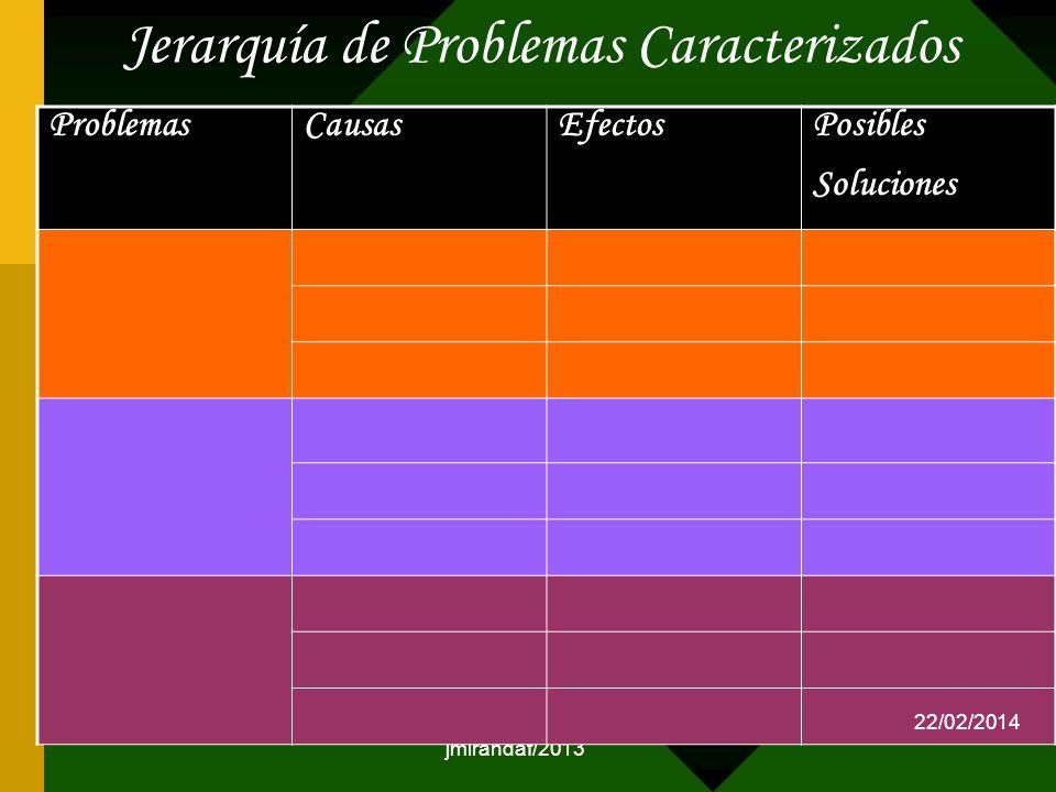 Jerarquía de Problemas Caracterizados