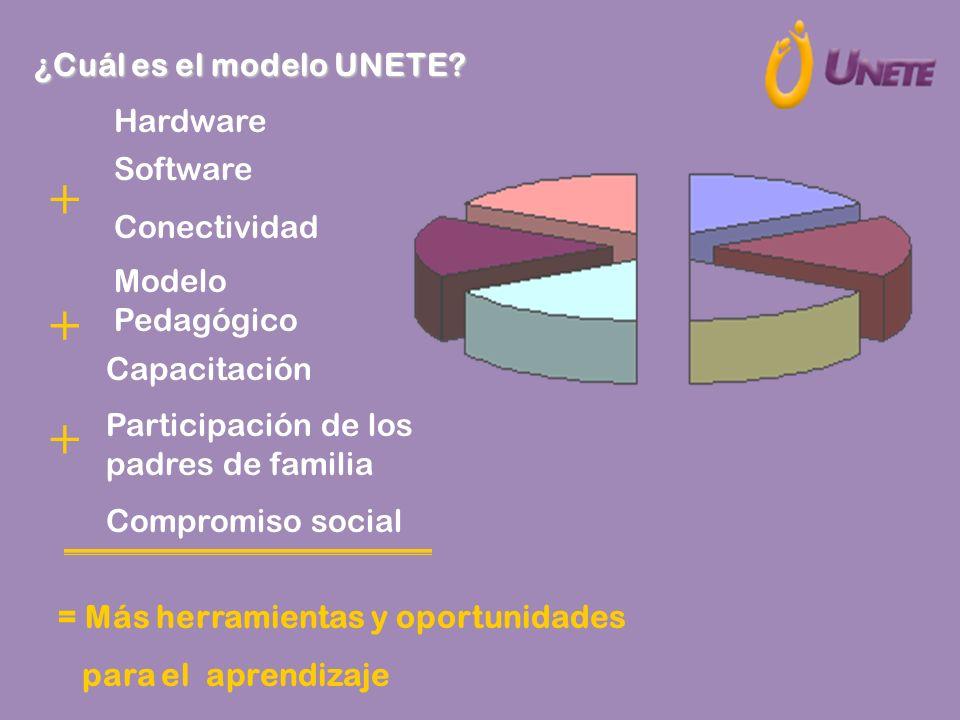 + + + ¿Cuál es el modelo UNETE Hardware Software Conectividad