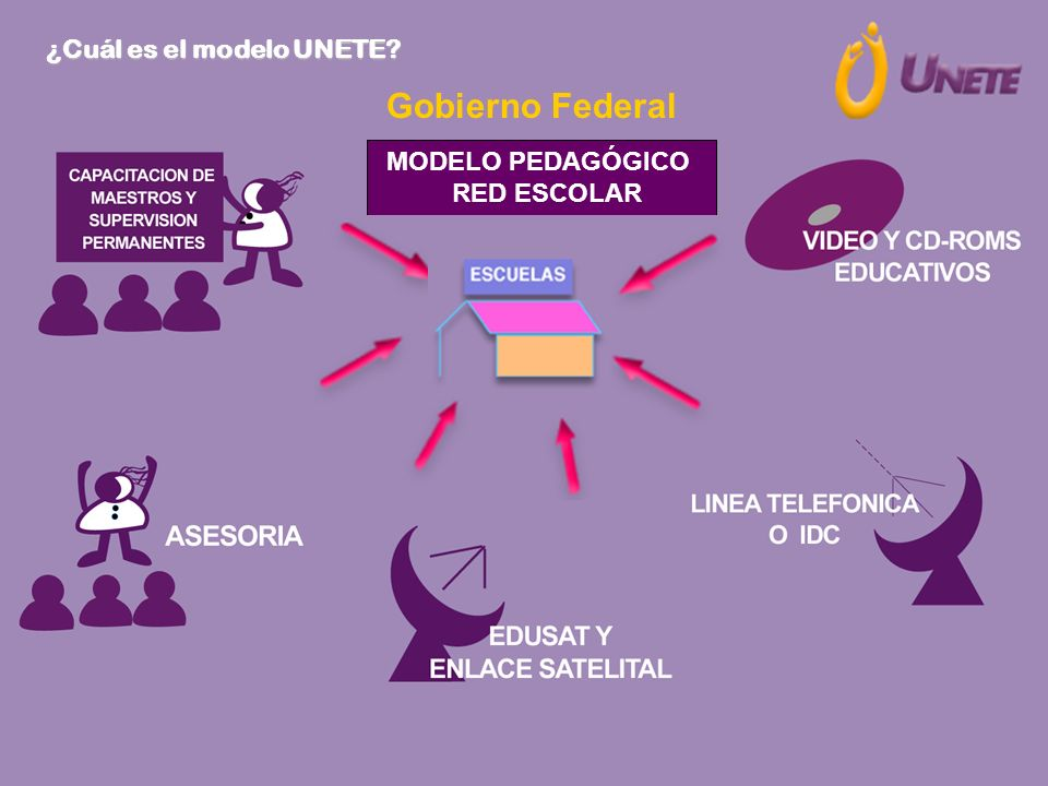Gobierno Federal ¿Cuál es el modelo UNETE MODELO PEDAGÓGICO