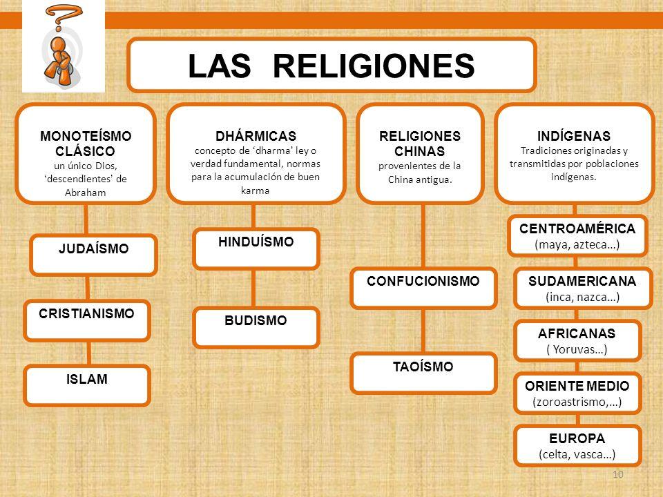 LAS RELIGIONES MONOTEÍSMO CLÁSICO DHÁRMICAS RELIGIONES CHINAS