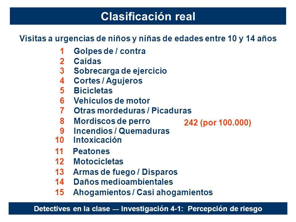 Clasificación real Visitas a urgencias de niños y niñas de edades entre 10 y 14 años. 1 Golpes de / contra.