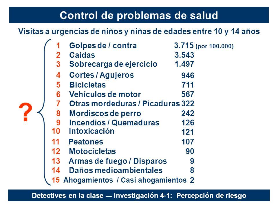 Control de problemas de salud