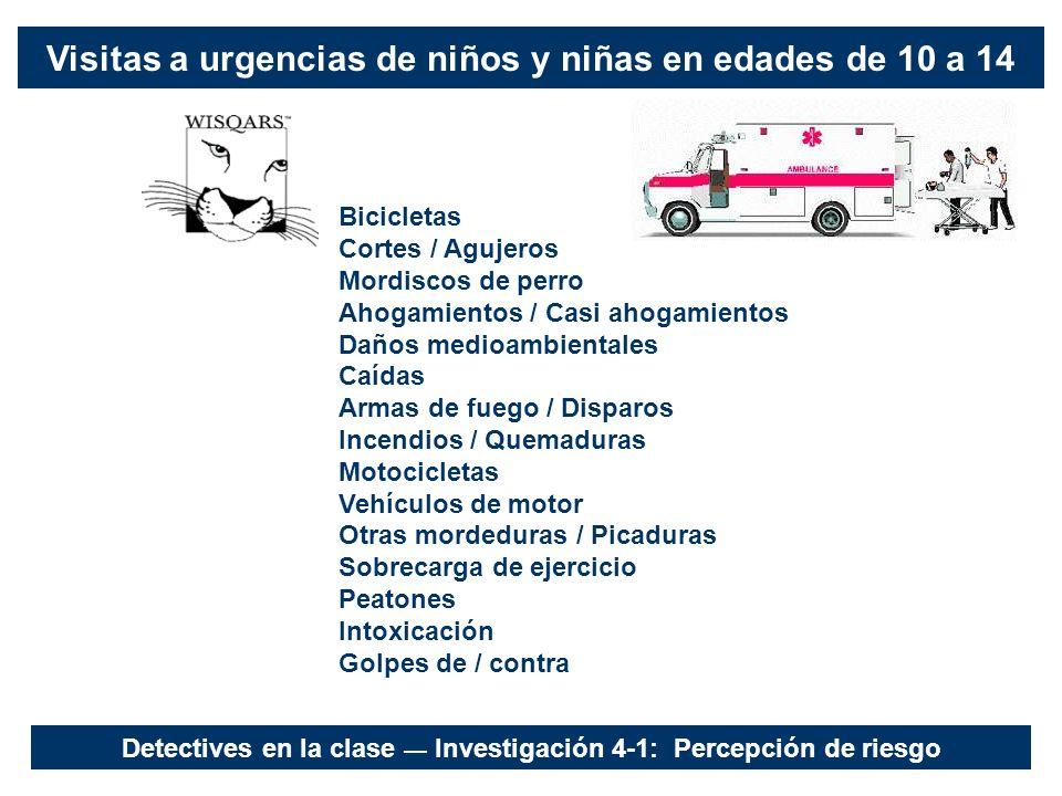 Visitas a urgencias de niños y niñas en edades de 10 a 14