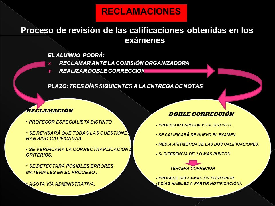 Proceso de revisión de las calificaciones obtenidas en los exámenes