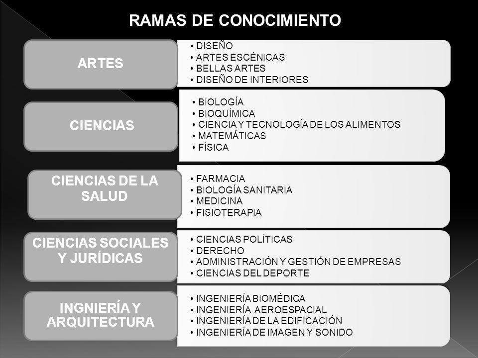 CIENCIAS SOCIALES Y JURÍDICAS INGNIERÍA Y ARQUITECTURA