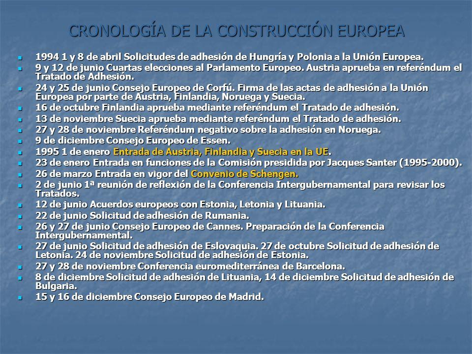CRONOLOGÍA DE LA CONSTRUCCIÓN EUROPEA