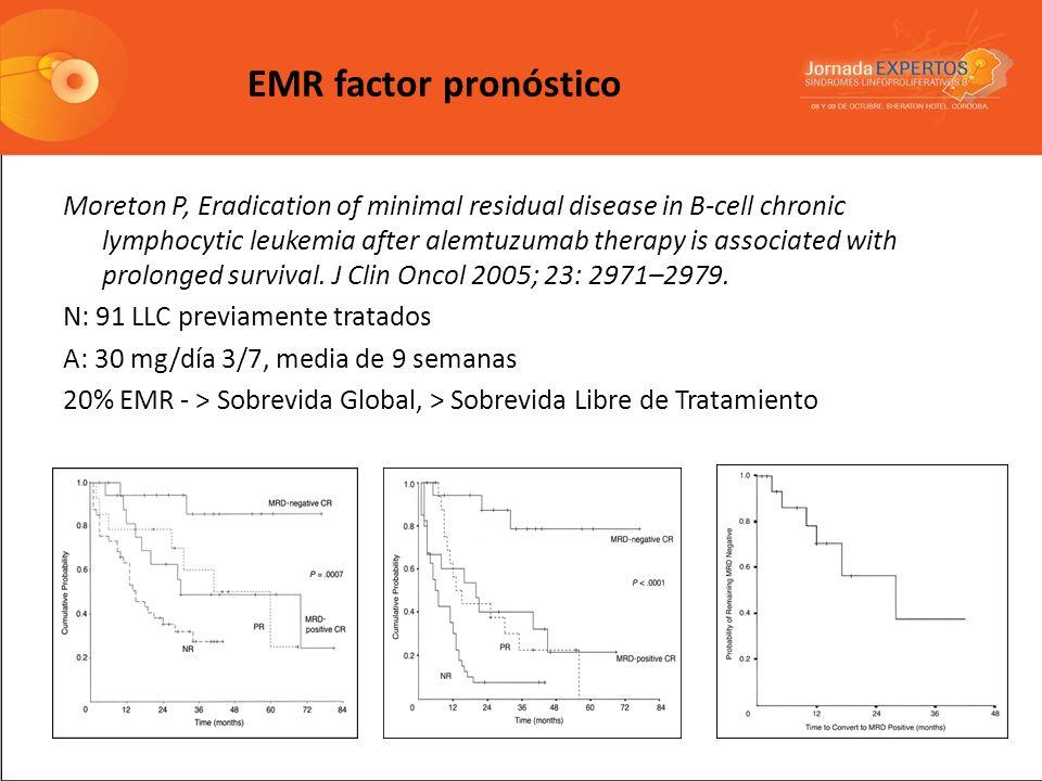 EMR factor pronóstico
