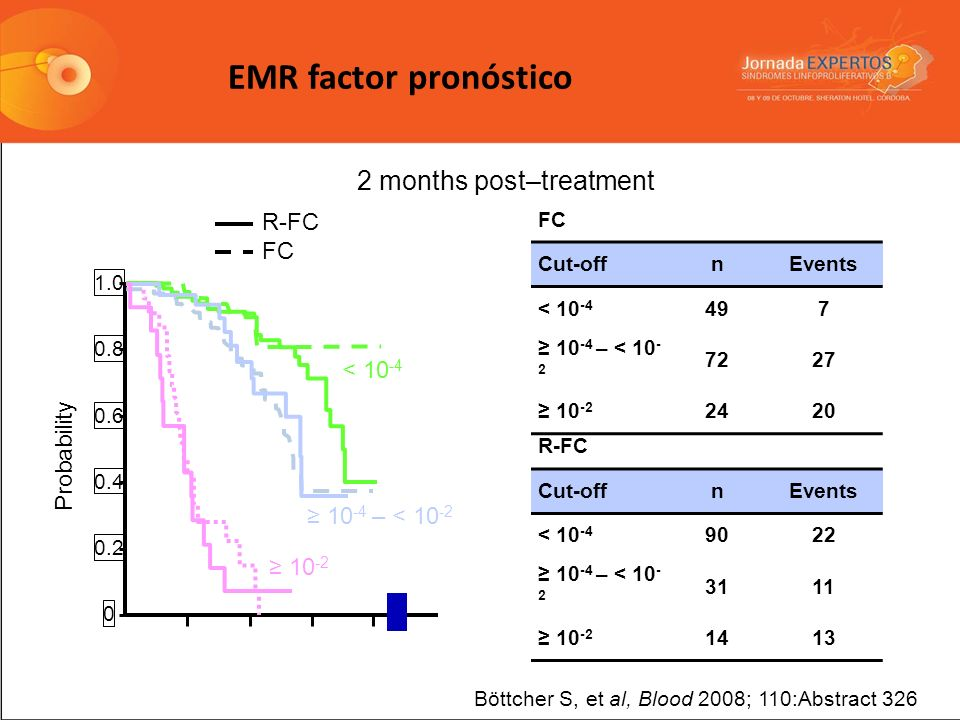 EMR factor pronóstico 2 months post–treatment R-FC FC < 10-4
