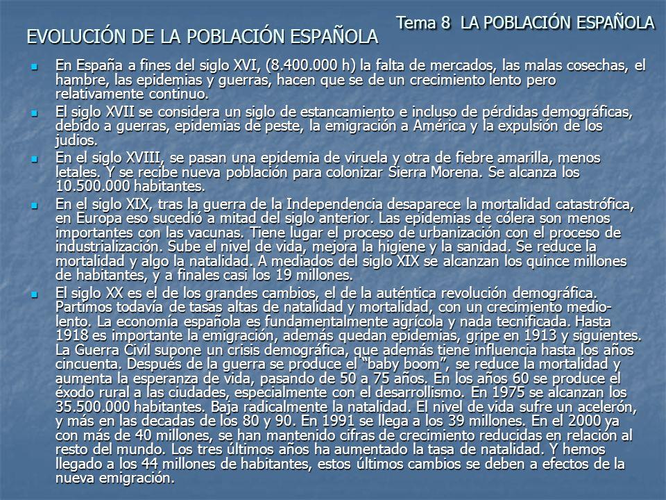 EVOLUCIÓN DE LA POBLACIÓN ESPAÑOLA