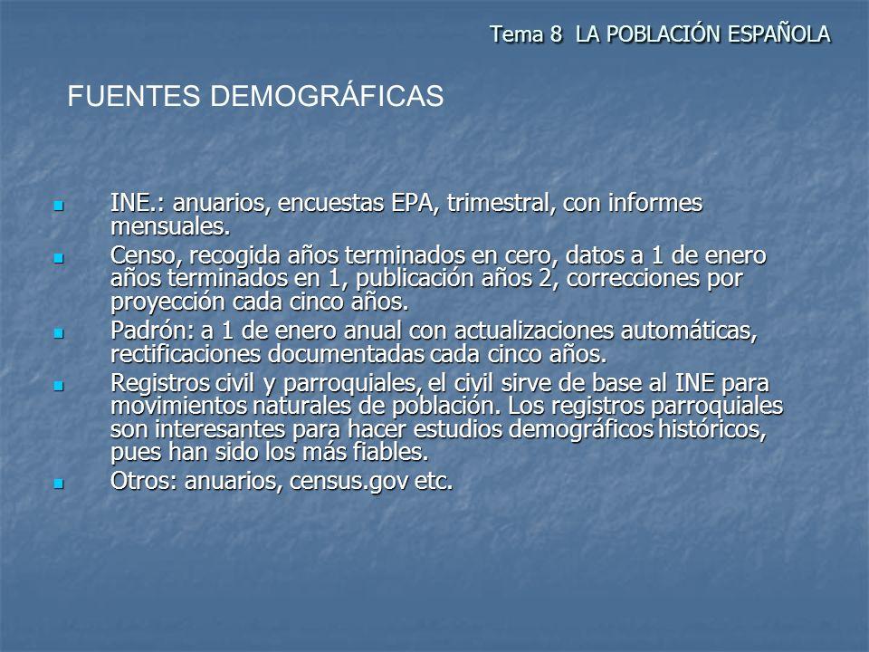 Tema 8 LA POBLACIÓN ESPAÑOLA