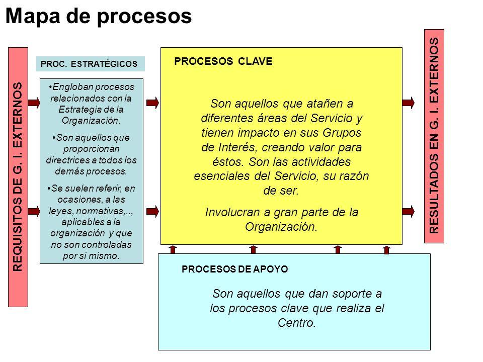 RESULTADOS EN G. I. EXTERNOS REQUISITOS DE G. I. EXTERNOS