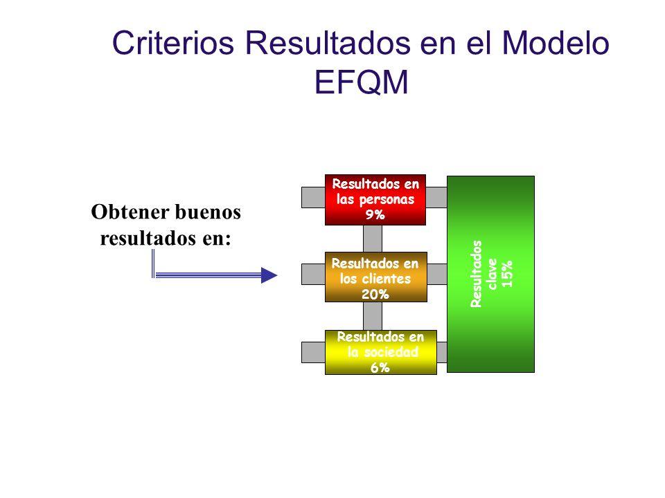 Criterios Resultados en el Modelo EFQM