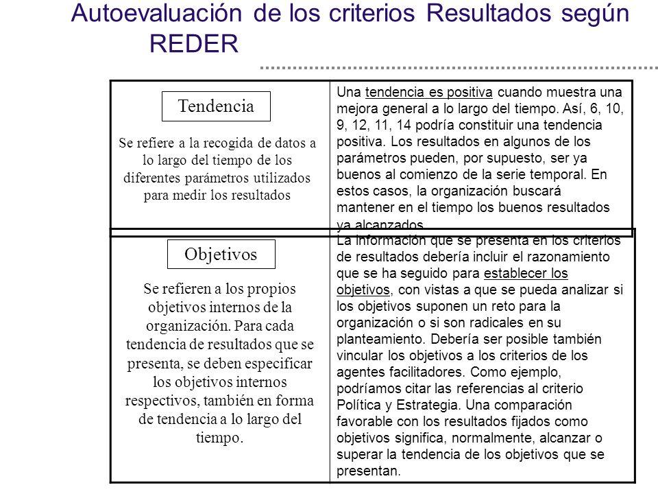 Autoevaluación de los criterios Resultados según REDER