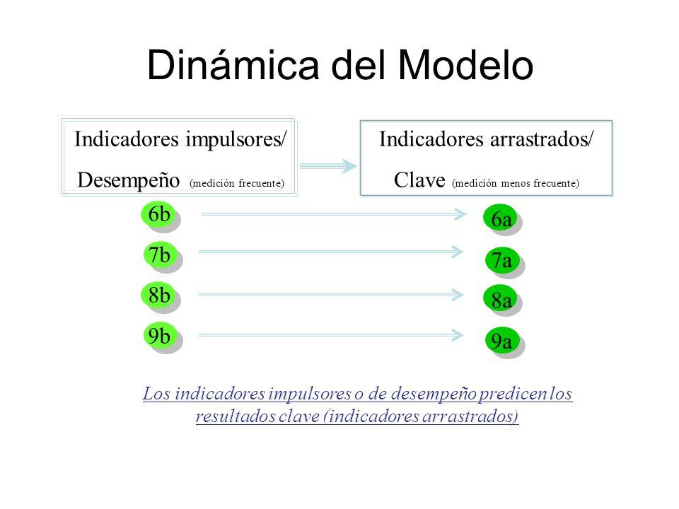 Dinámica del Modelo Indicadores impulsores/