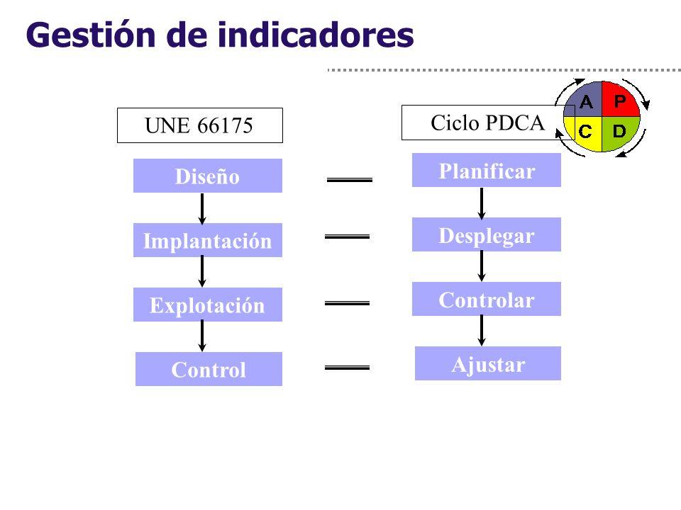 Gestión de indicadores