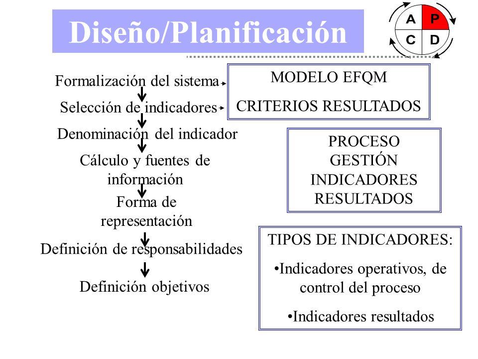 Diseño/Planificación