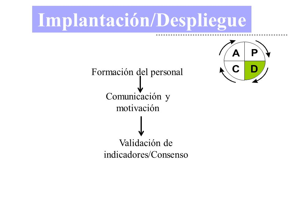 Implantación/Despliegue