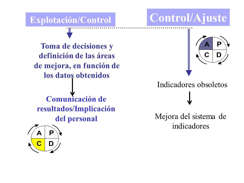 Comunicación de resultados/Implicación del personal
