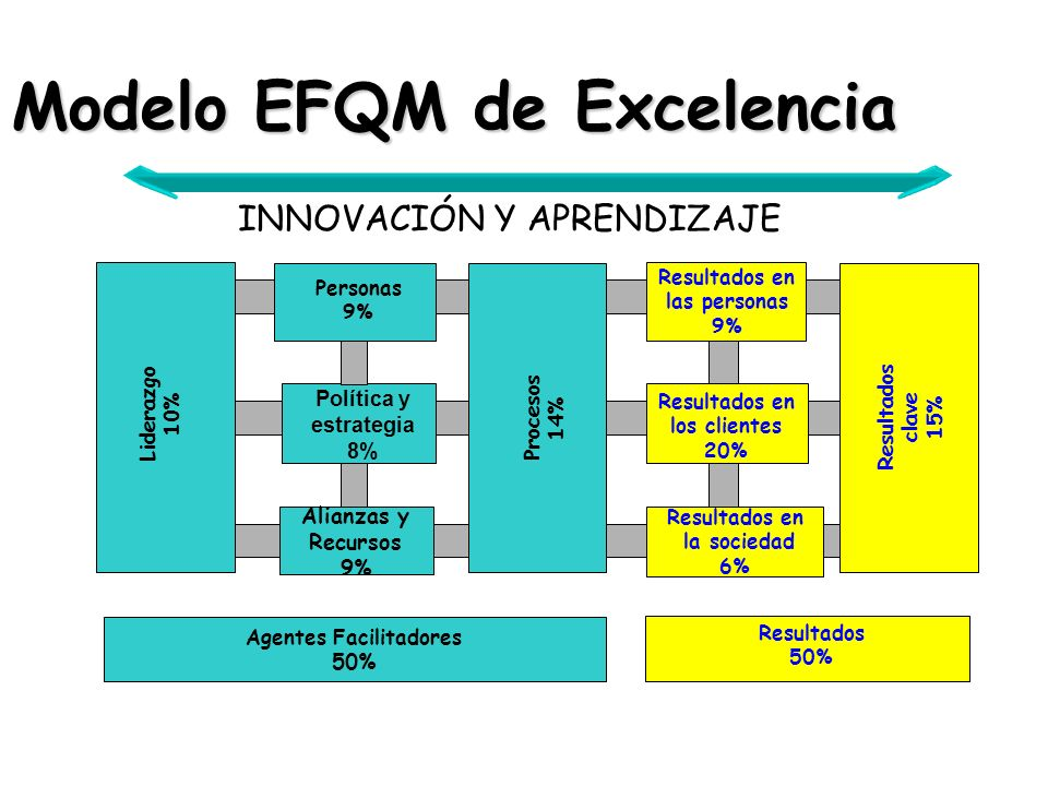 Modelo EFQM de Excelencia