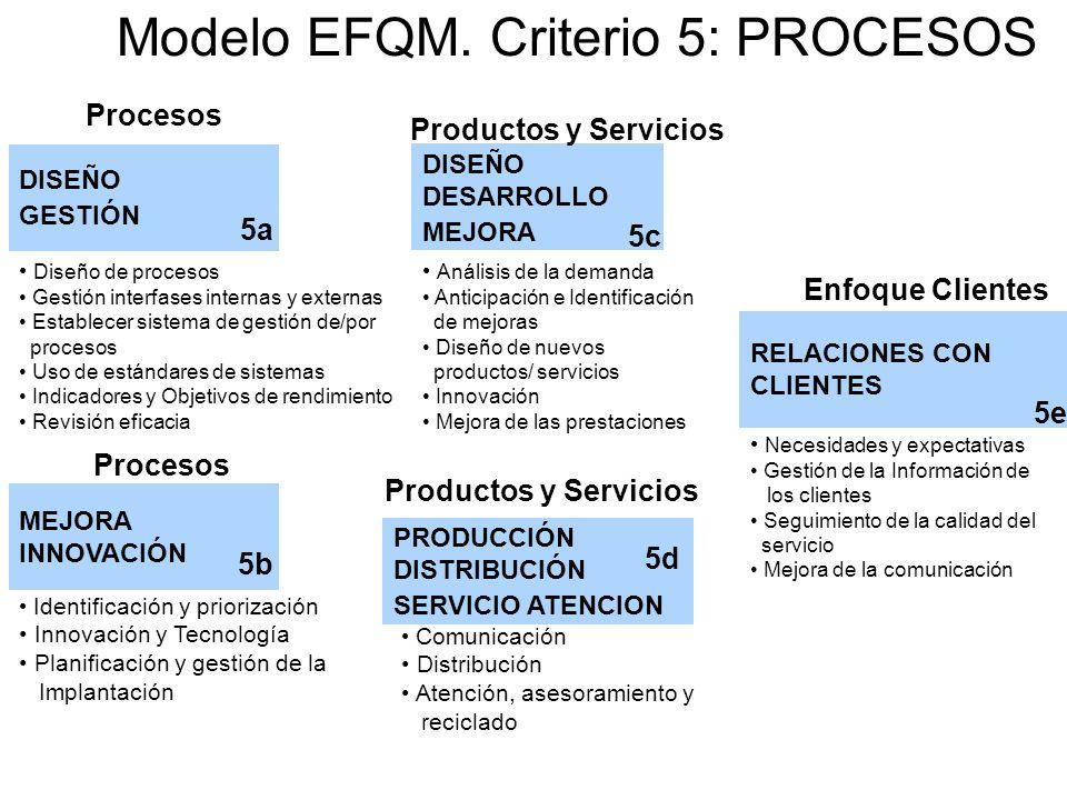 Modelo EFQM. Criterio 5: PROCESOS