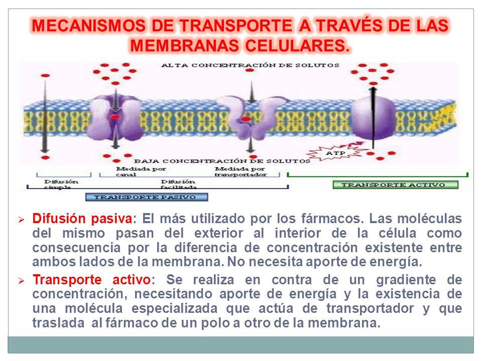 MECANISMOS DE TRANSPORTE A TRAVÉS DE LAS MEMBRANAS CELULARES.