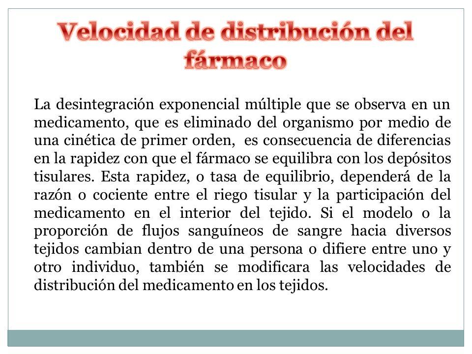 Velocidad de distribución del fármaco