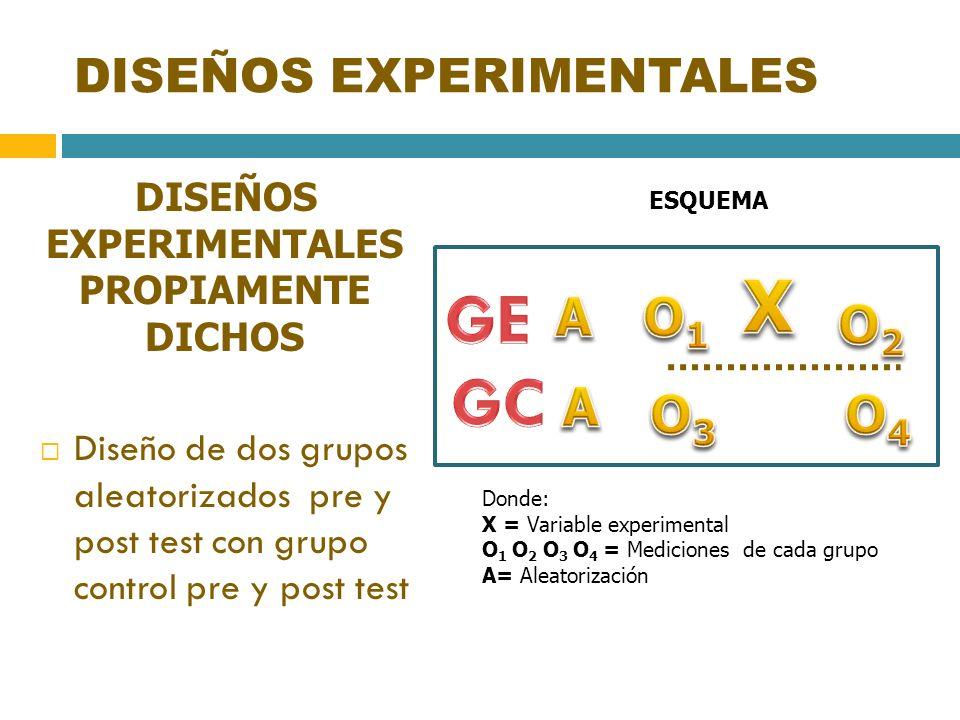 DISEÑOS EXPERIMENTALES