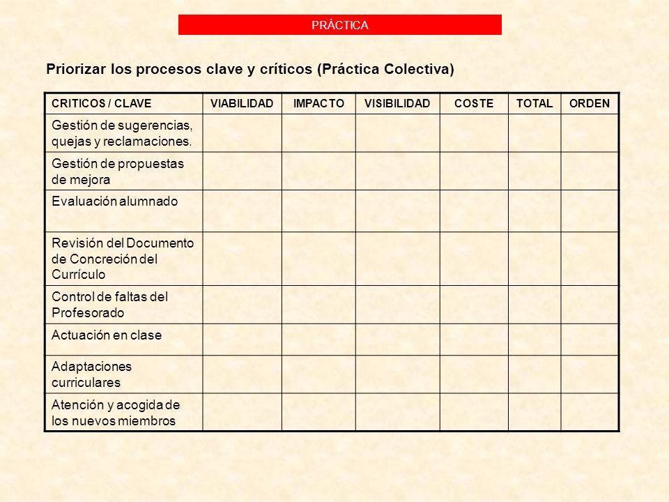 Priorizar los procesos clave y críticos (Práctica Colectiva)