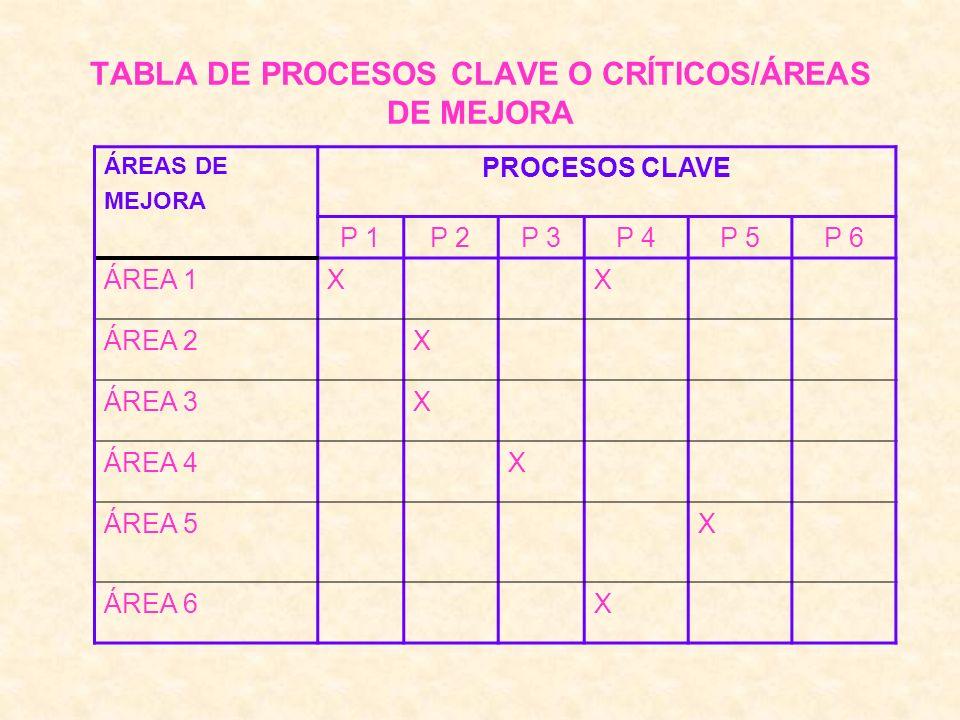 TABLA DE PROCESOS CLAVE O CRÍTICOS/ÁREAS DE MEJORA