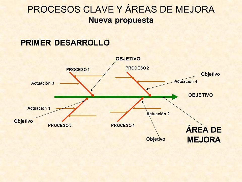 PROCESOS CLAVE Y ÁREAS DE MEJORA Nueva propuesta