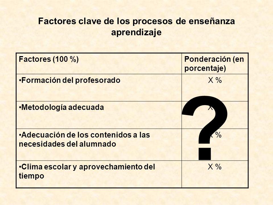 Factores clave de los procesos de enseñanza aprendizaje
