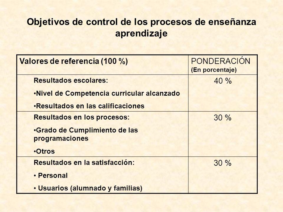Objetivos de control de los procesos de enseñanza aprendizaje