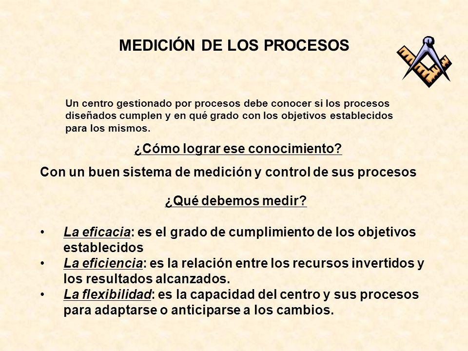 MEDICIÓN DE LOS PROCESOS