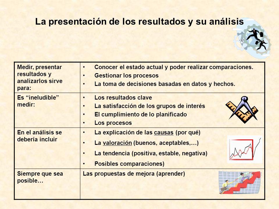 La presentación de los resultados y su análisis