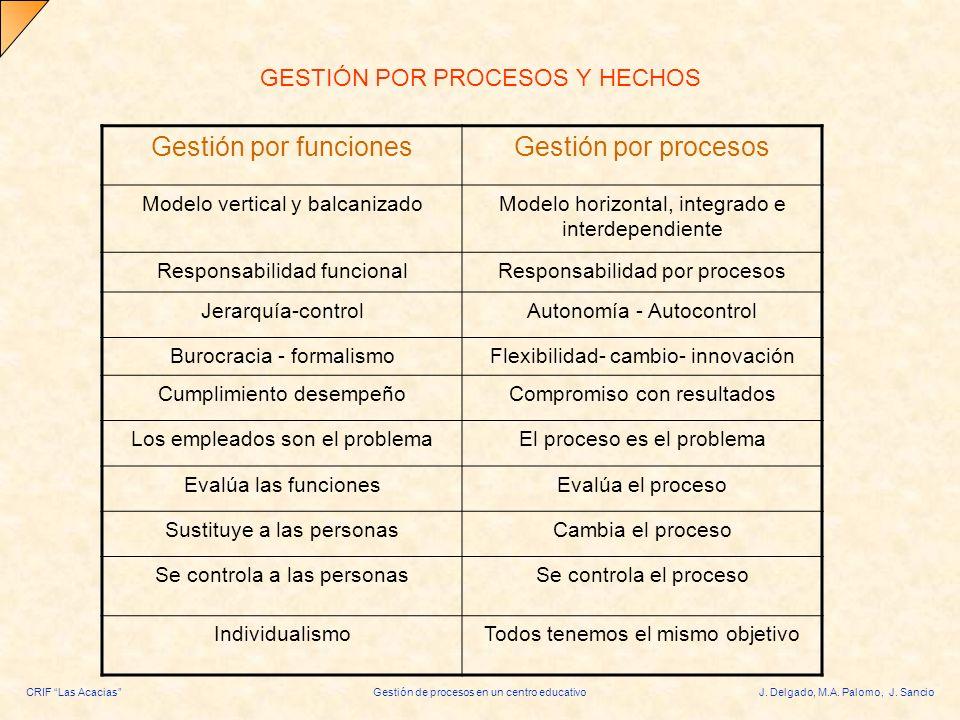 GESTIÓN POR PROCESOS Y HECHOS