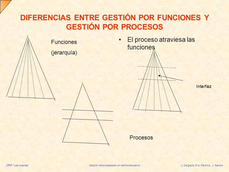 DIFERENCIAS ENTRE GESTIÓN POR FUNCIONES Y GESTIÓN POR PROCESOS