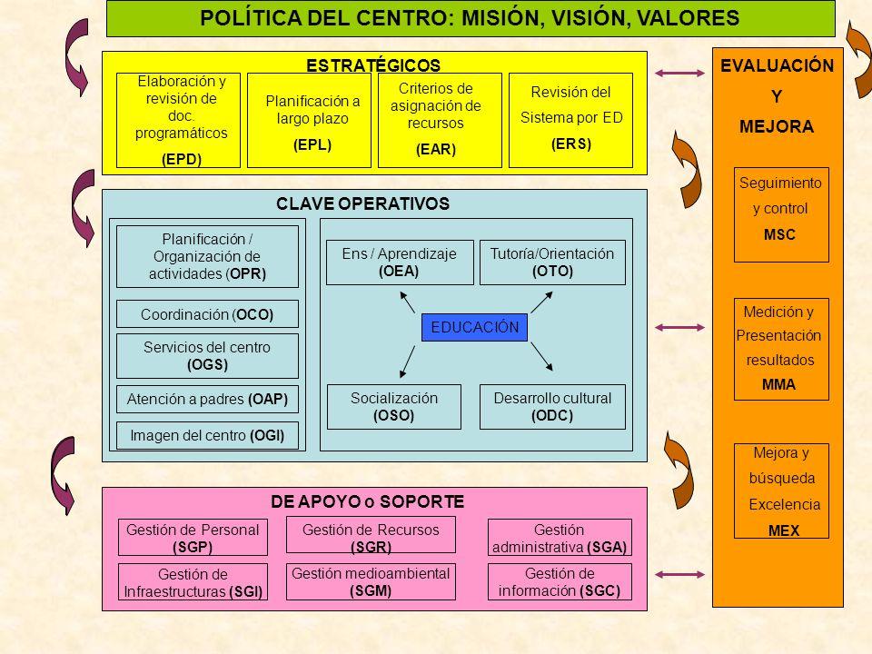 POLÍTICA DEL CENTRO: MISIÓN, VISIÓN, VALORES