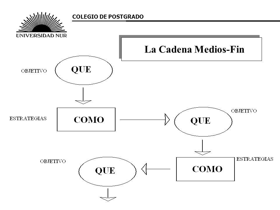 COLEGIO DE POSTGRADO La Cadena Medios-Fin