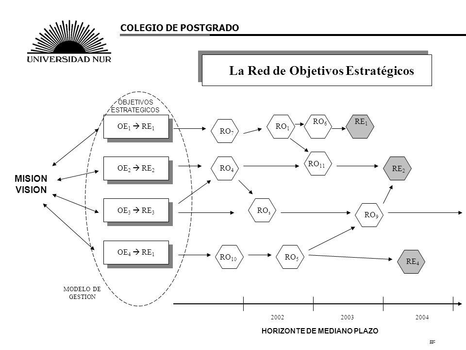 La Red de Objetivos Estratégicos