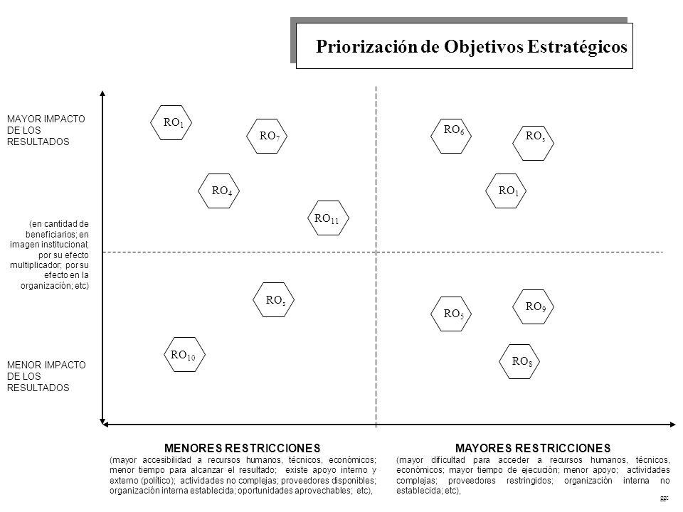 Priorización de Objetivos Estratégicos