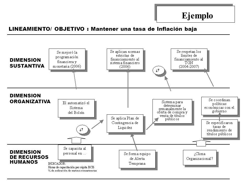Ejemplo LINEAMIENTO/ OBJETIVO : Mantener una tasa de Inflación baja