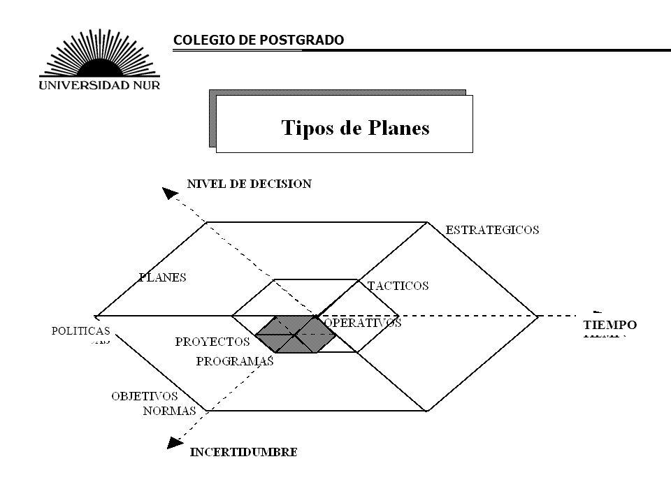 COLEGIO DE POSTGRADO TIEMPO POLITICAS